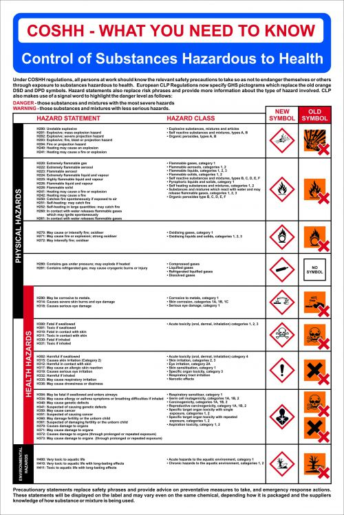 COSHH Safety Poster/CLP Regulations Sign (400 x 600mm). Manufactured from strong rigid PVC and is non-adhesive, 0.8mm thick.
