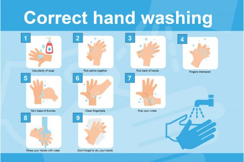 Correct hand washing-RPVC (600 x 400mm)
